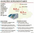 Amazonas e municípios do Paraná e Piauí terão novas eleições neste domingo: Governador e prefeitos cassados!