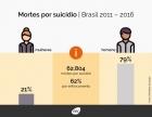 Cerca de 11 mil pessoas tiram a pr?pria vida todos os anos no Brasil. Homens s?o maioria.