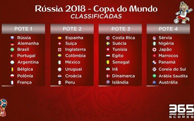 948bc82e2 32 países já classificados para a COPA DO MUNDO 2018 - Rússia
